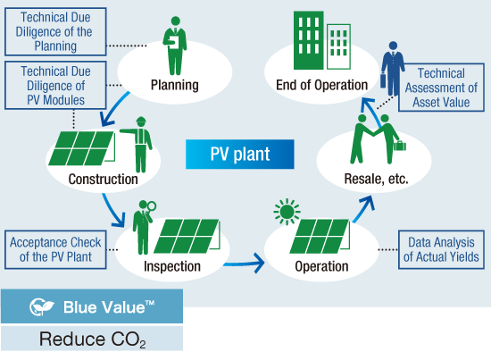 Diagnostics and Consulting Business for Photovoltaic Power Generation